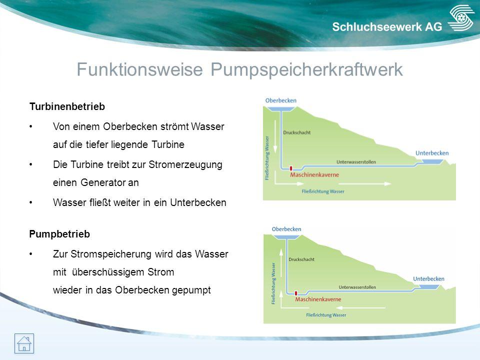 Funktionsweise Pumpspeicherkraftwerk Pumpbetrieb Zur Stromspeicherung wird das Wasser mit überschüssigem Strom wieder in das Oberbecken gepumpt Turbin