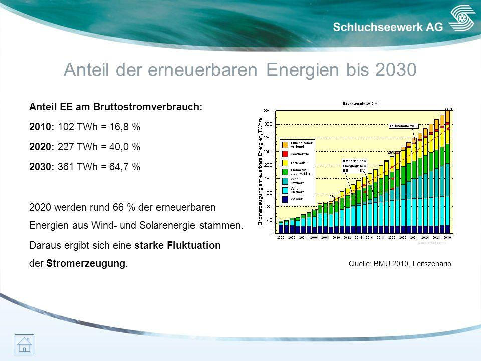 Anteil der erneuerbaren Energien bis 2030 Quelle: BMU 2010, Leitszenario Anteil EE am Bruttostromverbrauch: 2010: 102 TWh = 16,8 % 2020: 227 TWh = 40,