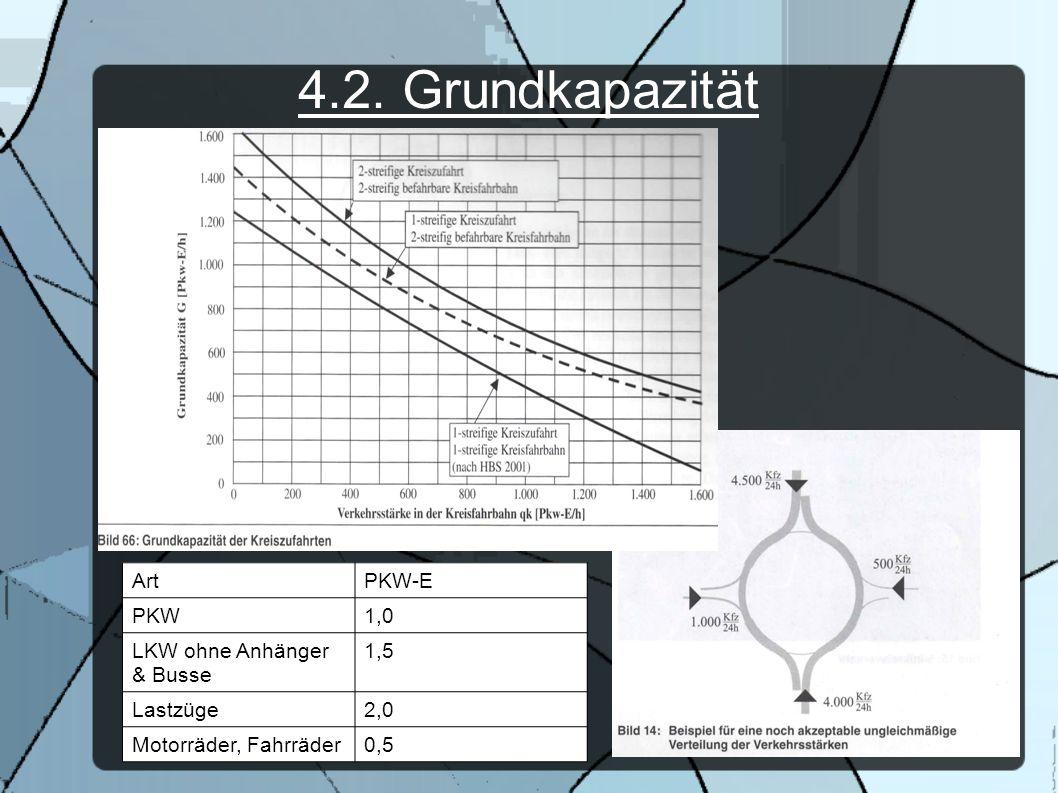 4.2. Grundkapazität ArtPKW-E PKW1,0 LKW ohne Anhänger & Busse 1,5 Lastzüge2,0 Motorräder, Fahrräder0,5