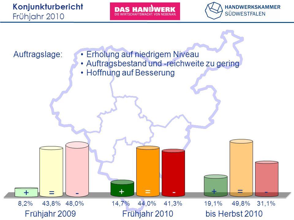 Konjunkturbericht Frühjahr 2010 Auftragslage: 8,2%43,8%48,0%19,1%49,8%31,1% +=- +=- 14,7%44,0%41,3% +=- Erholung auf niedrigem Niveau Auftragsbestand und -reichweite zu gering Hoffnung auf Besserung Frühjahr 2009 bis Herbst 2010 Frühjahr 2010