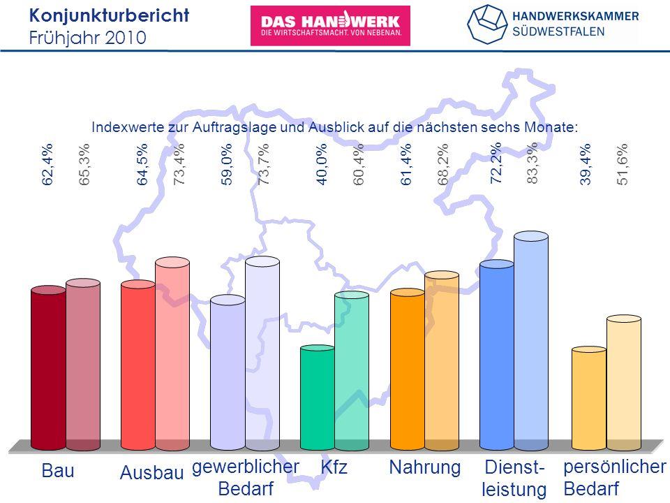 Konjunkturbericht Frühjahr 2010 62,4% Bau Ausbau gewerblicher Bedarf KfzNahrungDienst- leistung persönlicher Bedarf Indexwerte zur Auftragslage und Ausblick auf die nächsten sechs Monate: 65,3% 64,5% 73,4% 59,0% 73,7% 40,0% 60,4%61,4%68,2%72,2%83,3% 39,4% 51,6%