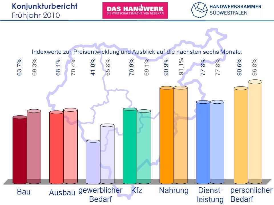 Konjunkturbericht Frühjahr 2010 63,7% Bau Ausbau gewerblicher Bedarf KfzNahrungDienst- leistung persönlicher Bedarf Indexwerte zur Preisentwicklung un