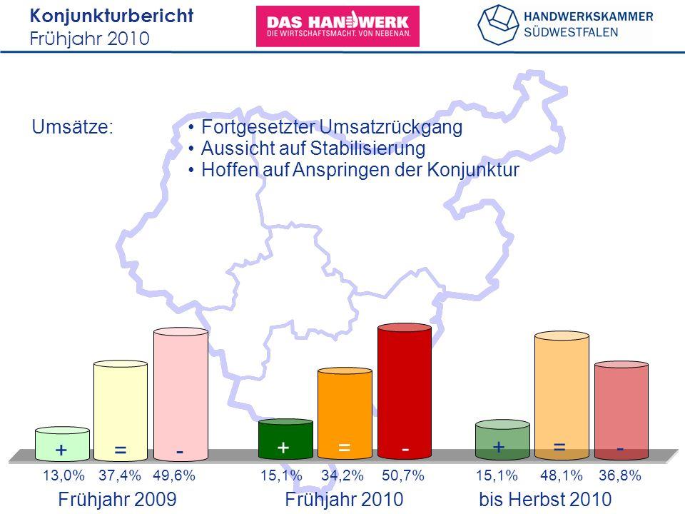 Konjunkturbericht Frühjahr 2010 Umsätze: 13,0%37,4%49,6%15,1%48,1%36,8% +=- +=- 15,1%34,2%50,7% +=- Fortgesetzter Umsatzrückgang Aussicht auf Stabilisierung Hoffen auf Anspringen der Konjunktur Frühjahr 2009 bis Herbst 2010 Frühjahr 2010