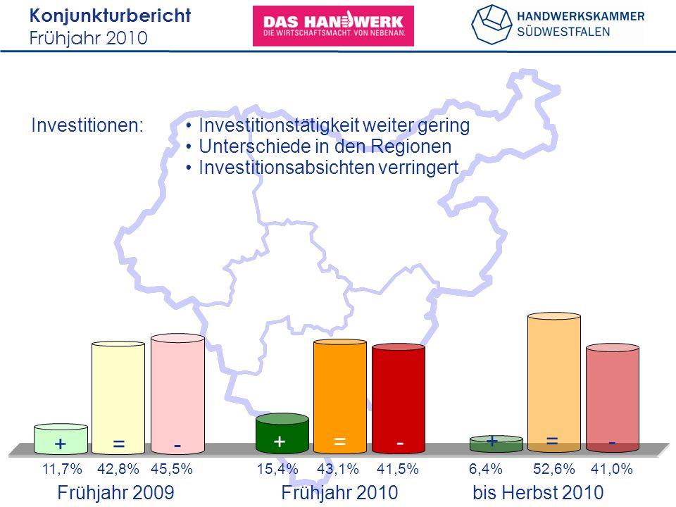 Konjunkturbericht Frühjahr 2010 Investitionen: 11,7%42,8%45,5%6,4%52,6%41,0% +=- +=- 15,4%43,1%41,5% +=- Investitionstätigkeit weiter gering Unterschiede in den Regionen Investitionsabsichten verringert Frühjahr 2009 bis Herbst 2010 Frühjahr 2010