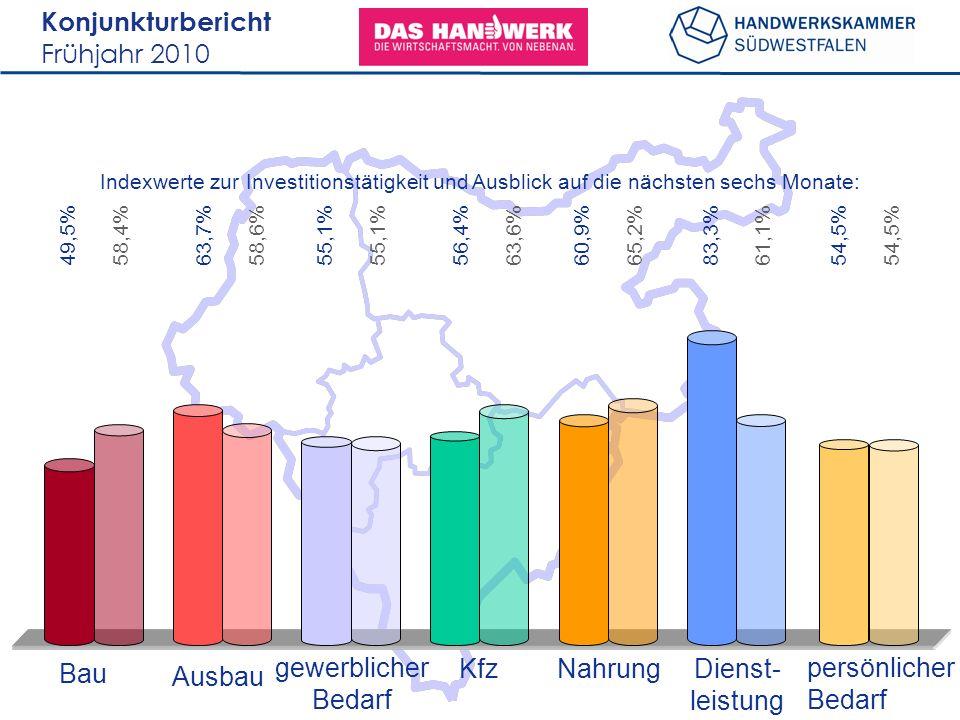 Konjunkturbericht Frühjahr 2010 49,5% Bau Ausbau gewerblicher Bedarf KfzNahrungDienst- leistung persönlicher Bedarf Indexwerte zur Investitionstätigkeit und Ausblick auf die nächsten sechs Monate: 58,4%63,7%58,6%55,1% 56,4%63,6%60,9%65,2%83,3%61,1%54,5%