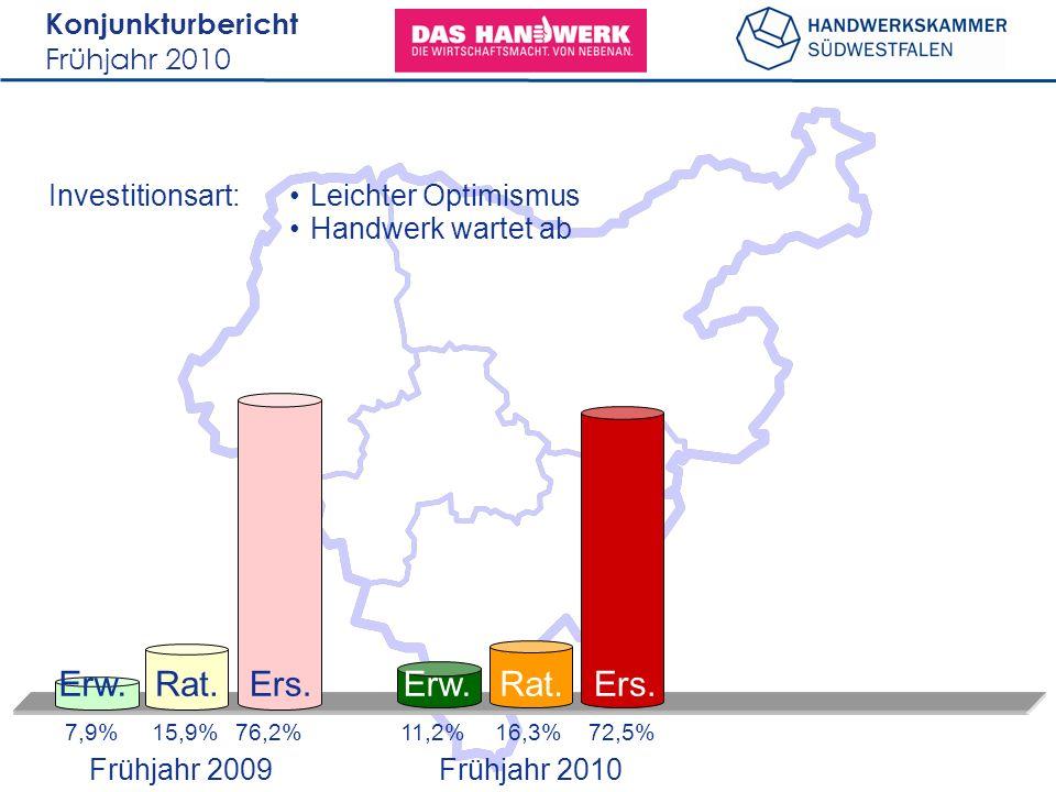 Konjunkturbericht Frühjahr 2010 Investitionsart: 7,9%15,9%76,2% Erw.Rat.Ers. 11,2%16,3%72,5% Leichter Optimismus Handwerk wartet ab Erw.Rat.Ers. Frühj