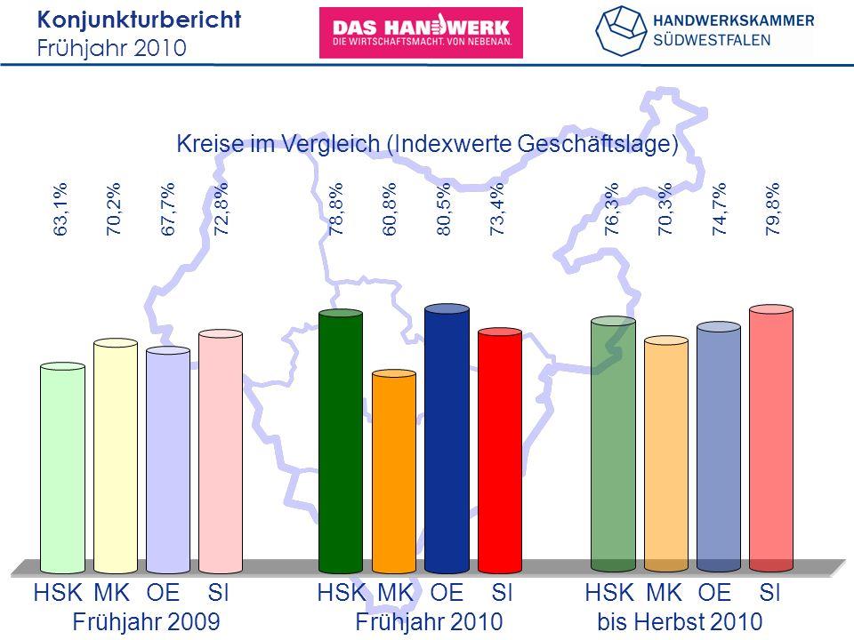 Konjunkturbericht Frühjahr 2010 Kreise im Vergleich (Indexwerte Geschäftslage) 63,1%70,2%67,7%72,8%78,8%60,8%80,5%73,4%76,3%70,3%74,7%79,8% HSKMKOESIHSKMKOESIHSKMKOESI Frühjahr 2009 bis Herbst 2010 Frühjahr 2010