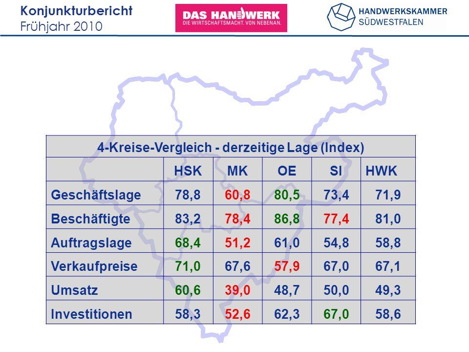 Konjunkturbericht Frühjahr 2010 4-Kreise-Vergleich - derzeitige Lage (Index) HSKMKOESIHWK Geschäftslage78,860,880,573,471,9 Beschäftigte83,278,486,877