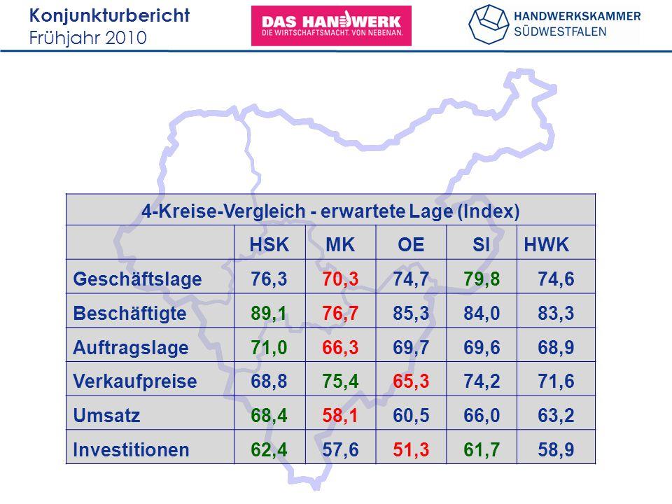 Konjunkturbericht Frühjahr 2010 4-Kreise-Vergleich - erwartete Lage (Index) HSKMKOESIHWK Geschäftslage76,370,374,779,874,6 Beschäftigte89,176,785,384,
