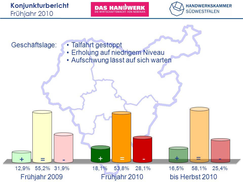 Konjunkturbericht Frühjahr 2010 Geschäftslage: Frühjahr 2009 bis Herbst 2010 12,9%55,2%31,9%16,5%58,1%25,4% +=- +=- Frühjahr 2010 18,1%53,8%28,1% +=-