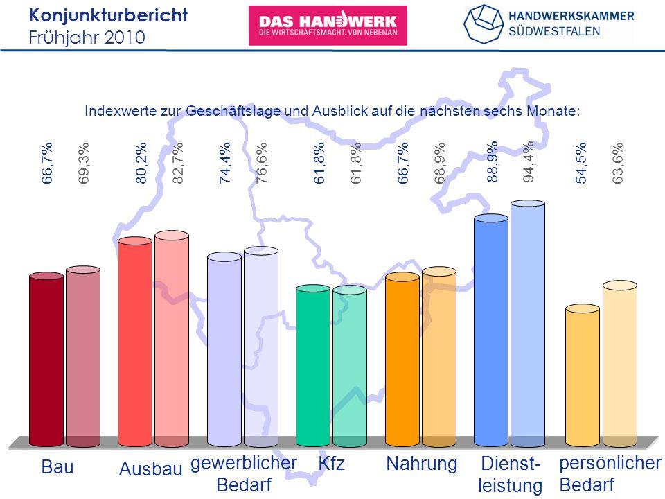 Konjunkturbericht Frühjahr 2010 66,7% Bau Ausbau gewerblicher Bedarf KfzNahrungDienst- leistung persönlicher Bedarf Indexwerte zur Geschäftslage und Ausblick auf die nächsten sechs Monate: 69,3%80,2%82,7%74,4%76,6%61,8% 66,7% 68,9%88,9%94,4%54,5%63,6%