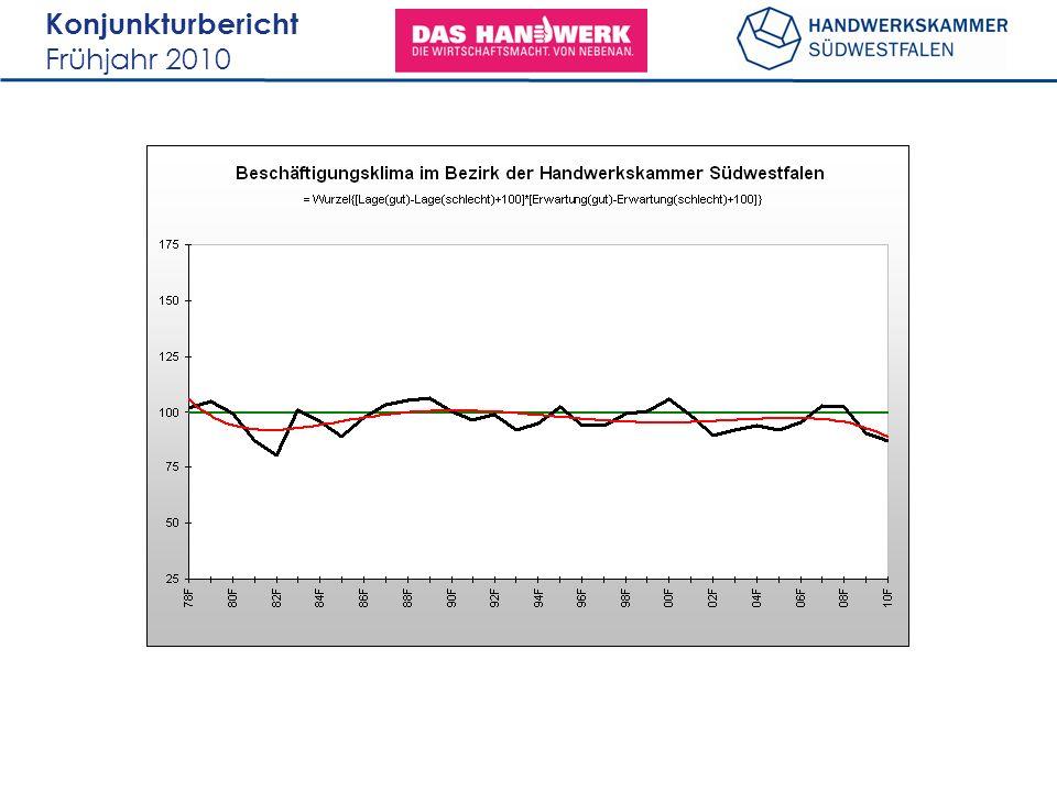 Konjunkturbericht Frühjahr 2010 78,2% Bau Ausbau gewerblicher Bedarf KfzNahrungDienst- leistung persönlicher Bedarf Indexwerte zur Beschäftigungslage und Ausblick auf die nächsten sechs Monate: 79,2%81,5%91,7%80,5%79,2%83,3%77,8%82,2%77,8%94,4%77,8%75,0%81,2%