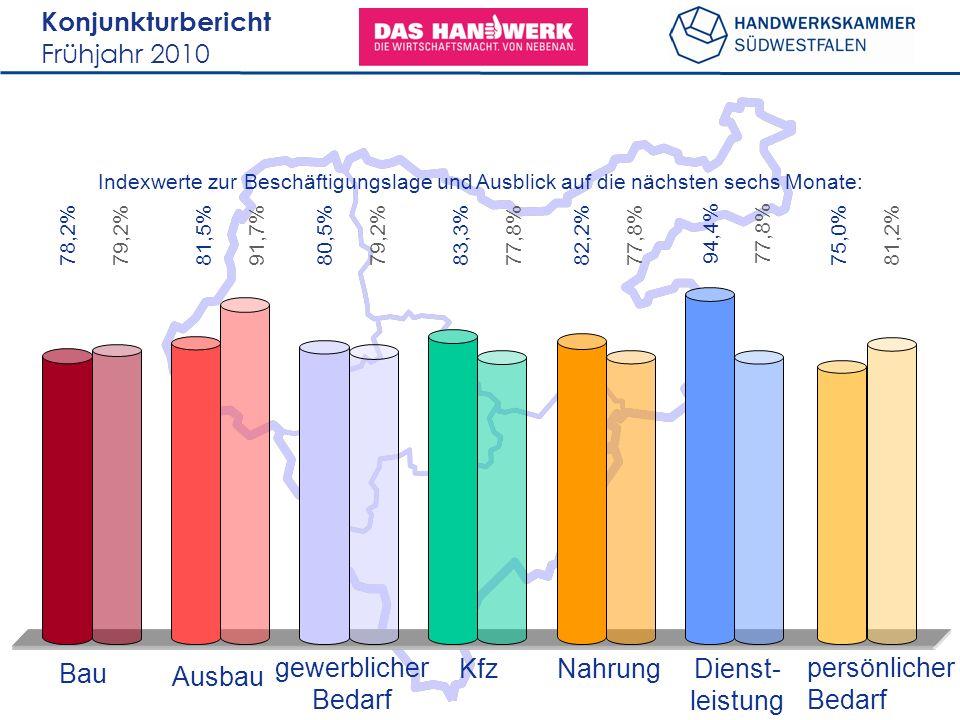 Konjunkturbericht Frühjahr 2010 78,2% Bau Ausbau gewerblicher Bedarf KfzNahrungDienst- leistung persönlicher Bedarf Indexwerte zur Beschäftigungslage