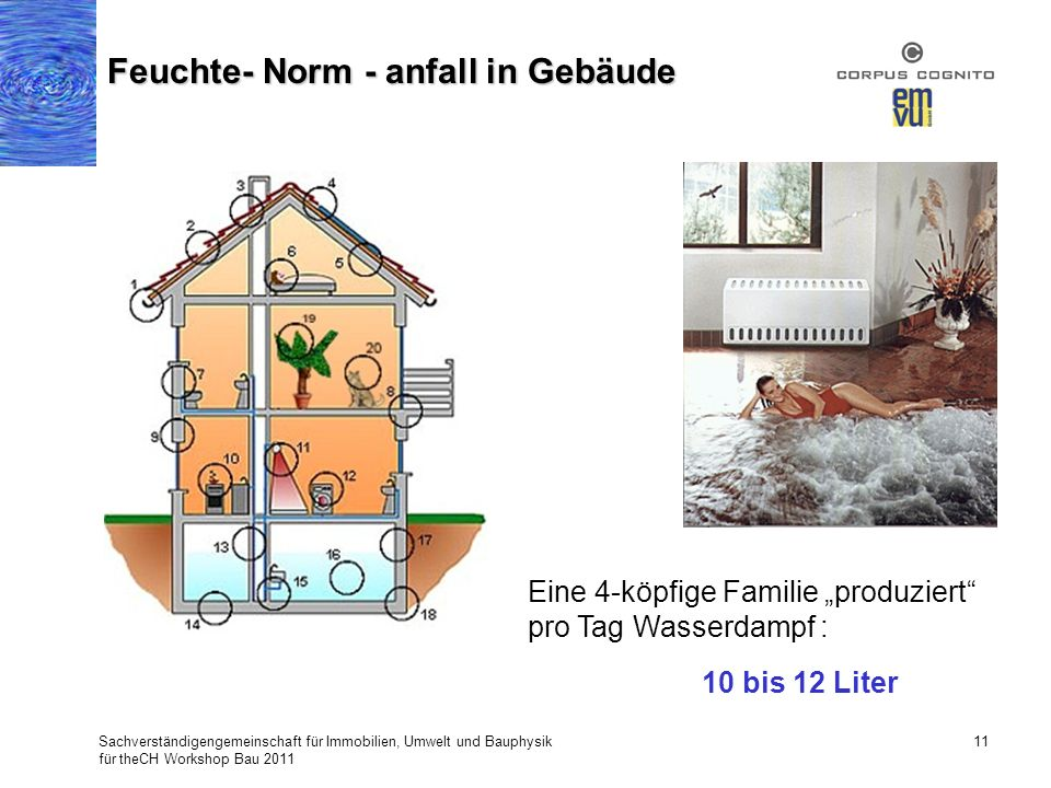 Sachverständigengemeinschaft für Immobilien, Umwelt und Bauphysik für theCH Workshop Bau 2011 11 Feuchte- Norm - anfall in Gebäude Eine 4-köpfige Fami