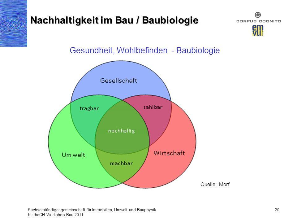 Sachverständigengemeinschaft für Immobilien, Umwelt und Bauphysik für theCH Workshop Bau 2011 20 Nachhaltigkeit im Bau / Baubiologie Quelle: Morf Gesu