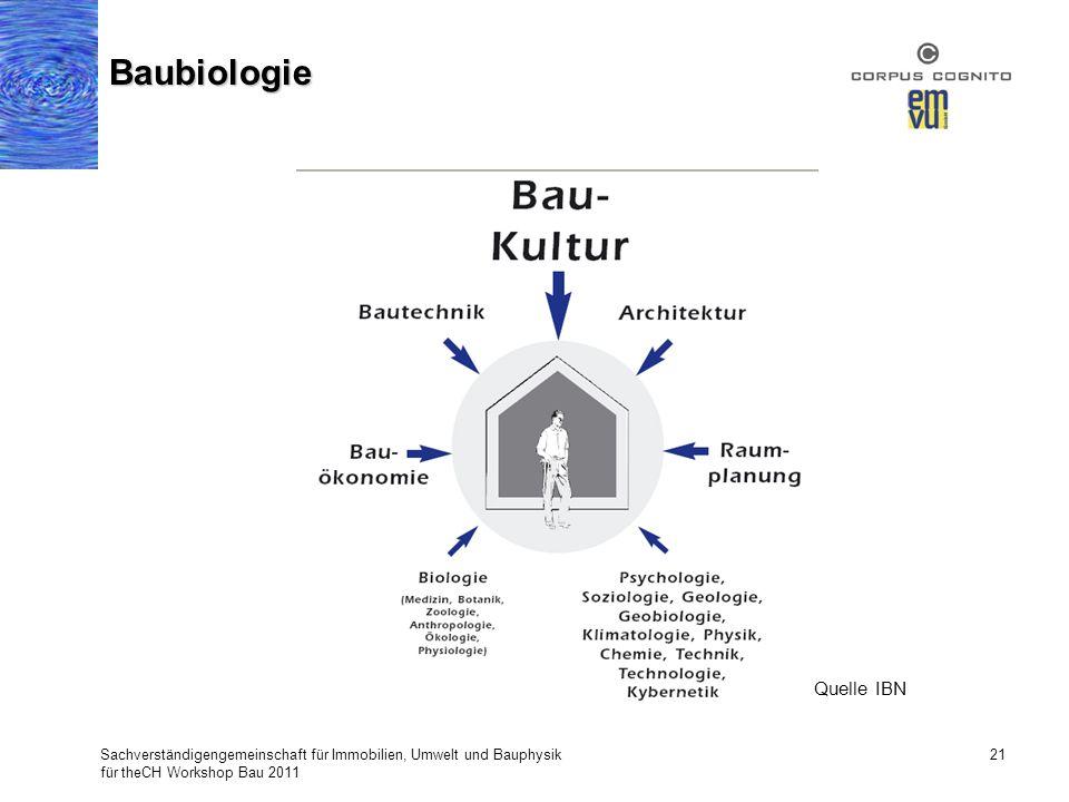 Sachverständigengemeinschaft für Immobilien, Umwelt und Bauphysik für theCH Workshop Bau 2011 21 Baubiologie Quelle IBN
