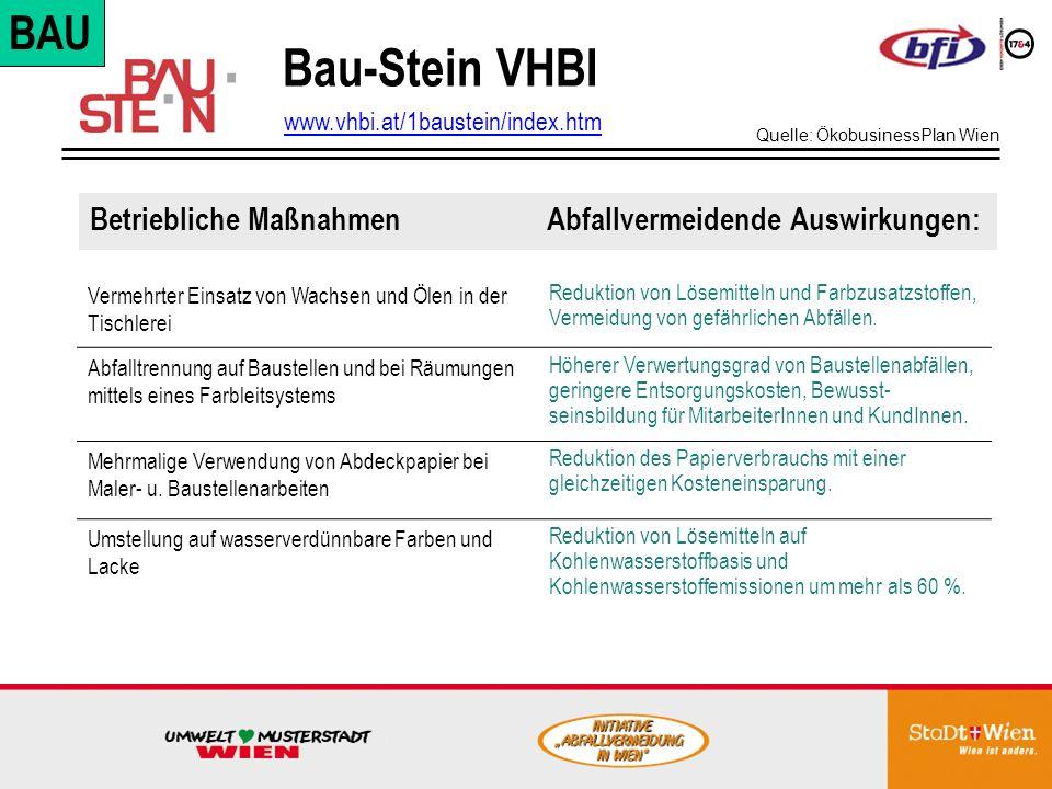 Bau-Stein VHBI Betriebliche Maßnahmen Abfallvermeidende Auswirkungen: www.vhbi.at/1baustein/index.htm Vermehrter Einsatz von Wachsen und Ölen in der Tischlerei Reduktion von Lösemitteln und Farbzusatzstoffen, Vermeidung von gefährlichen Abfällen.