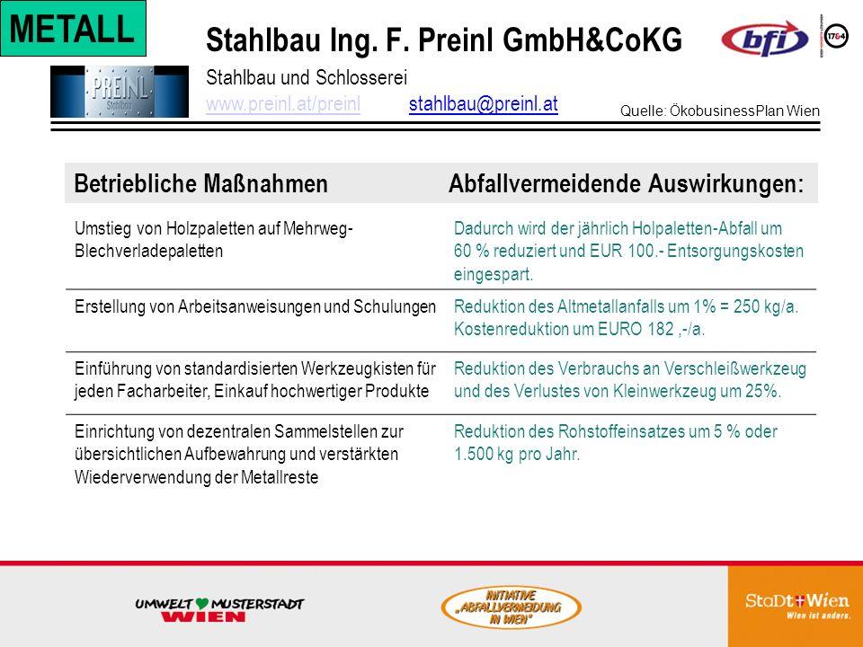 Hago Chemotechnik GmbH&Co.KG Werk München Betriebliche Maßnahmen Abfallvermeidende Auswirkungen: Hersteller anspruchsvoller chemisch-technischerProdukte, www.hago.dewww.hago.de Reduzierung von Restmüll, (Methodenänderung bei Laborprüfungen) Reduzierung des Verpackungsgewichtes bei Rohmaterialien Kosteneinsparungen von 2.200 /a 0,5 t weniger Sonderabfall Kosteneinsparungen von 1.175 /a 0,7 t/a weniger Pappe CHEM.STOFFE Quelle: ÖkobusinessPlan Wien