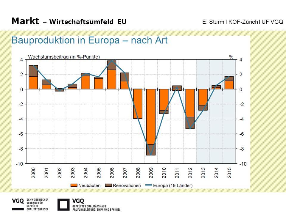 Markt – Wirtschaftsumfeld EU E. Sturm I KOF-Zürich l UF VGQ