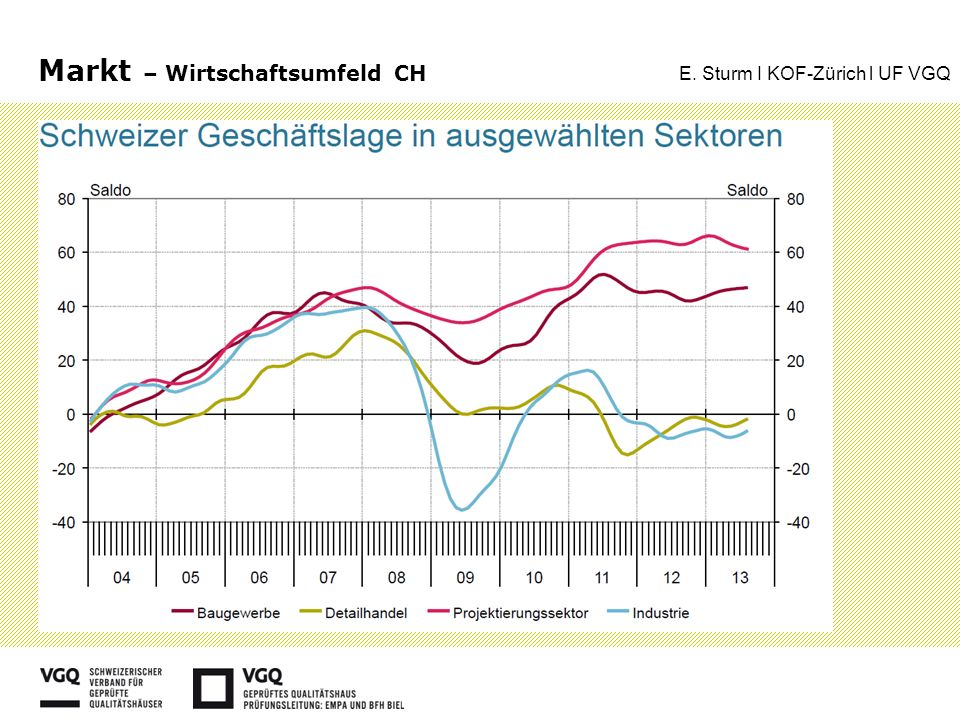 Markt – Wirtschaftsumfeld CH E. Sturm I KOF-Zürich l UF VGQ