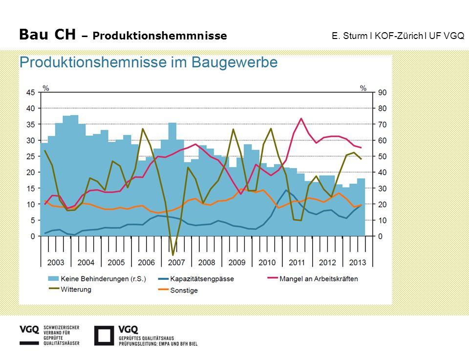 Bau CH – Produktionshemmnisse E. Sturm I KOF-Zürich l UF VGQ