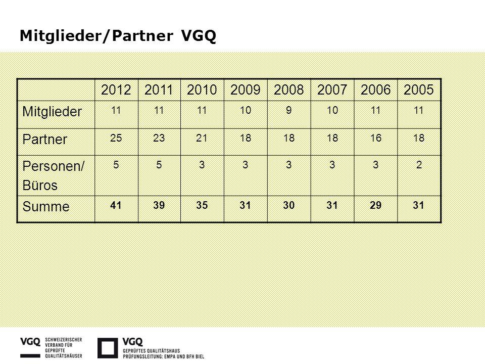 Mitglieder/Partner VGQ 20122011201020092008200720062005 Mitglieder 11 109 11 Partner 25232118 1618 Personen/ Büros 55333332 Summe 4139353130312931
