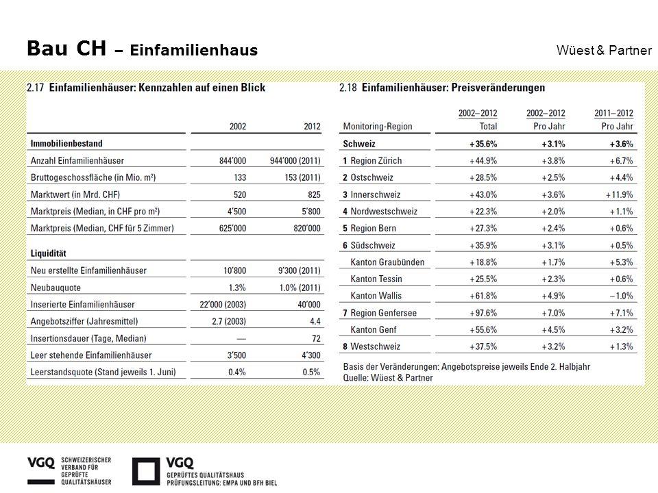 Bau CH – Einfamilienhaus Wüest & Partner