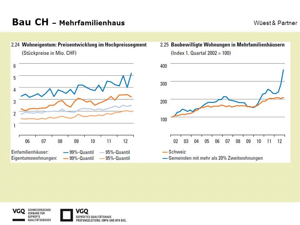 Bau CH – Mehrfamilienhaus Wüest & Partner