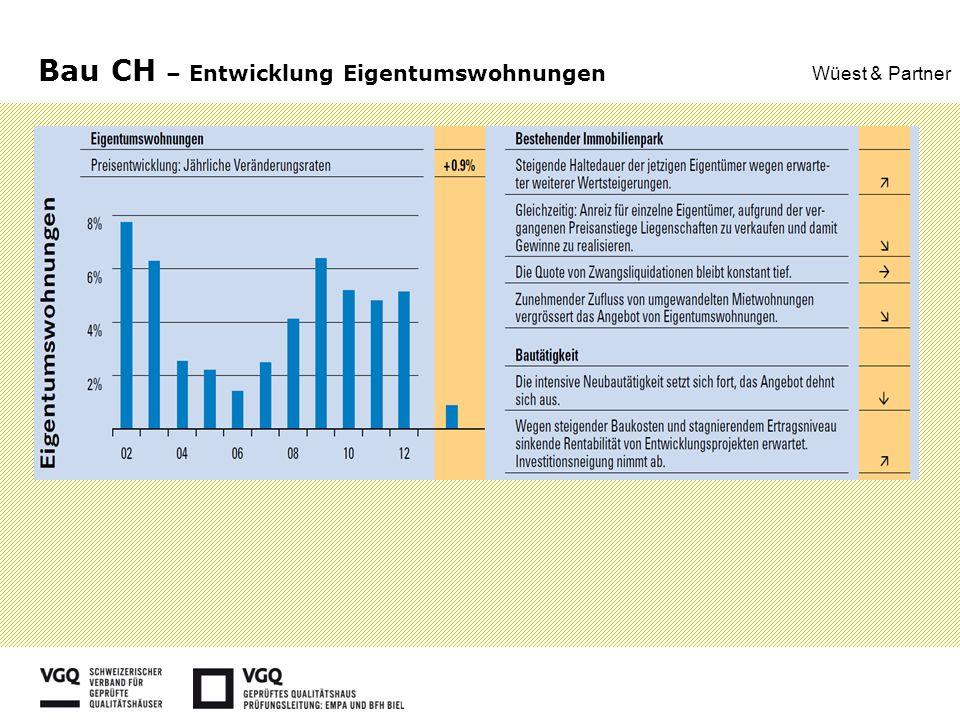 Bau CH – Entwicklung Eigentumswohnungen Wüest & Partner