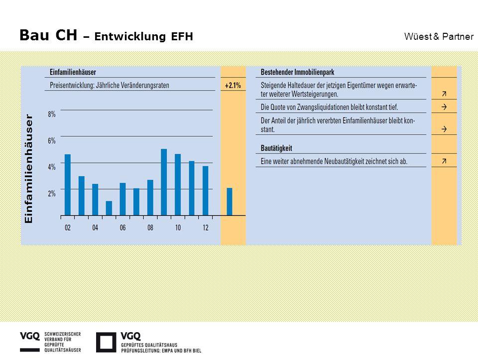 Bau CH – Entwicklung EFH Wüest & Partner