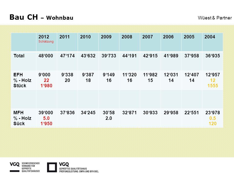 Bau CH – Wohnbau Wüest & Partner 2012 Schätzung 20112010200920082007200620052004 Total480004717443632397334419142915419893795836935 EFH % - Holz Stück