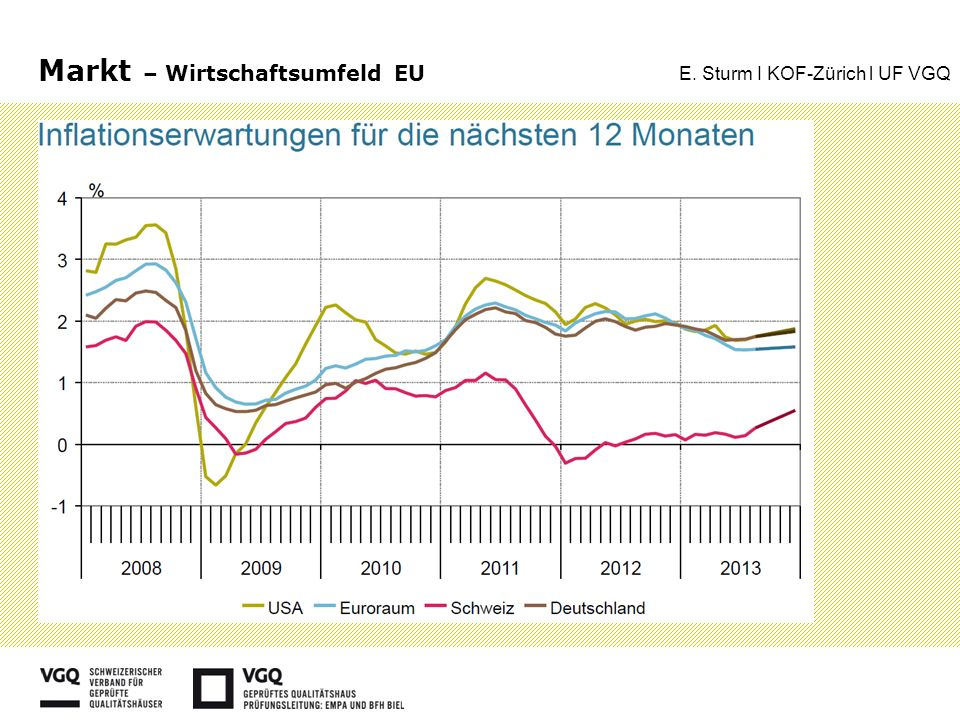 Bau CH – Preisentwicklung E. Sturm I KOF-Zürich l UF VGQ
