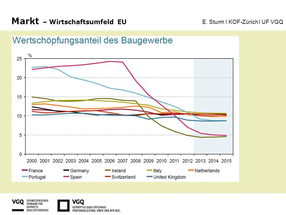 Bau CH – Eigentumswohnungen Wüest & Partner