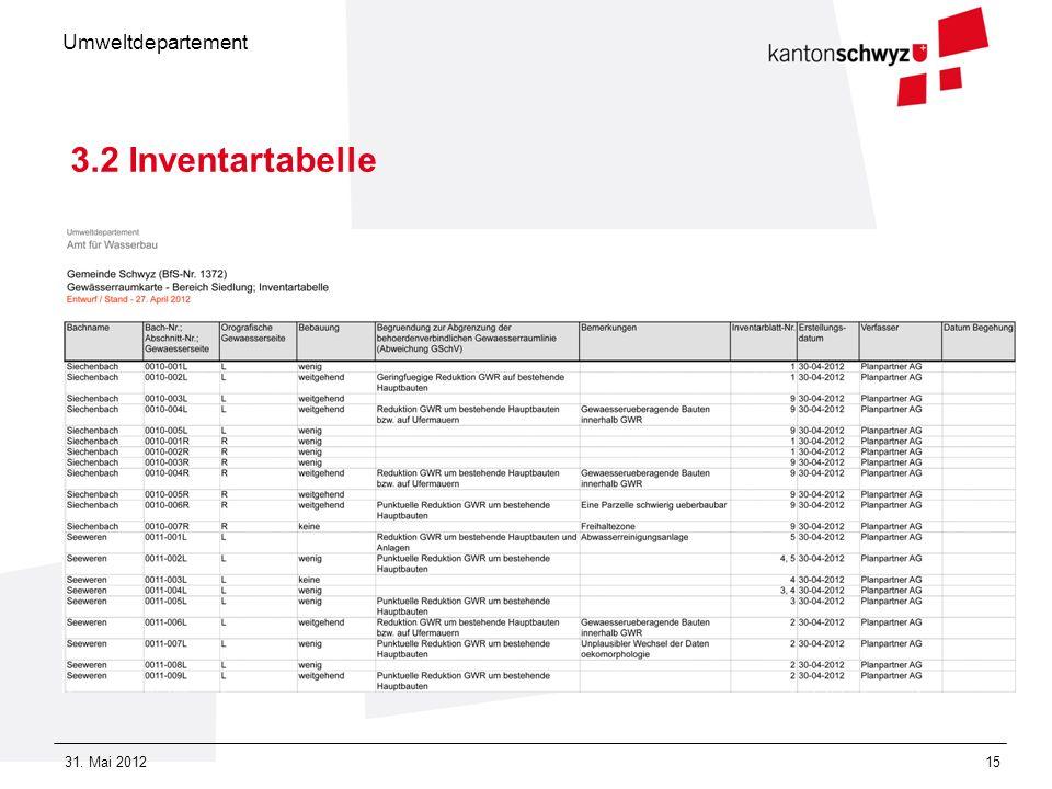 Umweltdepartement 31. Mai 201215 3.2 Inventartabelle