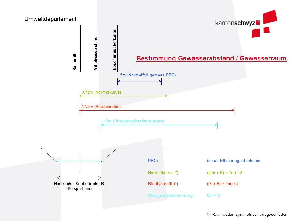 Umweltdepartement Bachmitte Mittelwasserstand Böschungsoberkante Natürliche Sohlenbreite B (Beispiel 5m) 5m (Normalfall gemäss PBG) 9.75m (Normalkurve