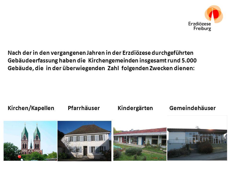 Die genehmigten Baumaßnahmen aller Kirchengemeinden hatten im Jahr 2009 ein Baukostenvolumen von insgesamt rund 79 Mio.