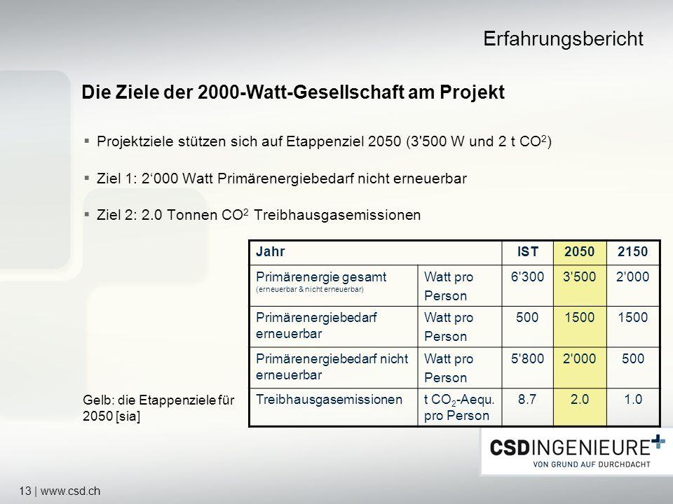 13 | www.csd.ch Projektziele stützen sich auf Etappenziel 2050 (3'500 W und 2 t CO 2 ) Ziel 1: 2000 Watt Primärenergiebedarf nicht erneuerbar Ziel 2: