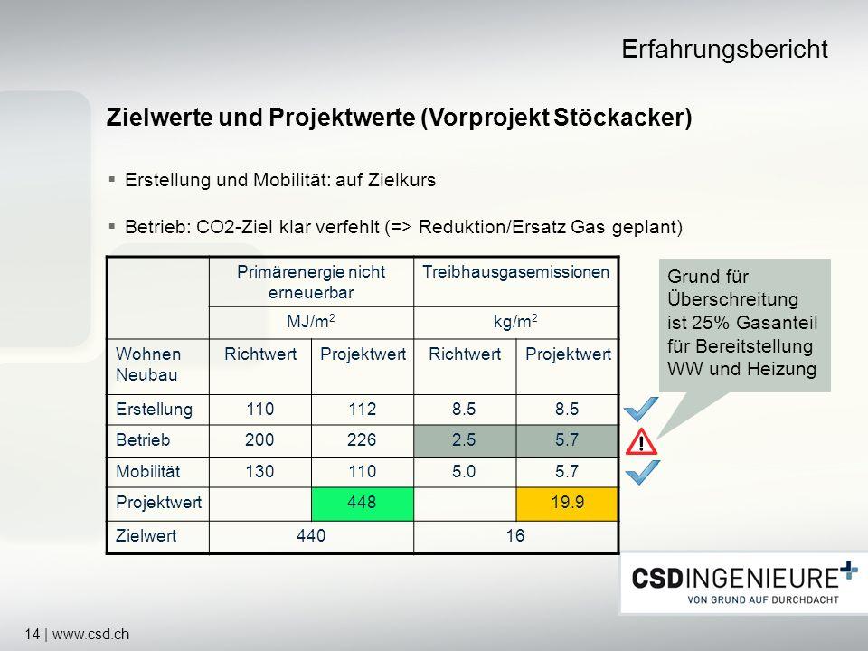 14 | www.csd.ch Erstellung und Mobilität: auf Zielkurs Betrieb: CO2-Ziel klar verfehlt (=> Reduktion/Ersatz Gas geplant) Erfahrungsbericht Zielwerte u