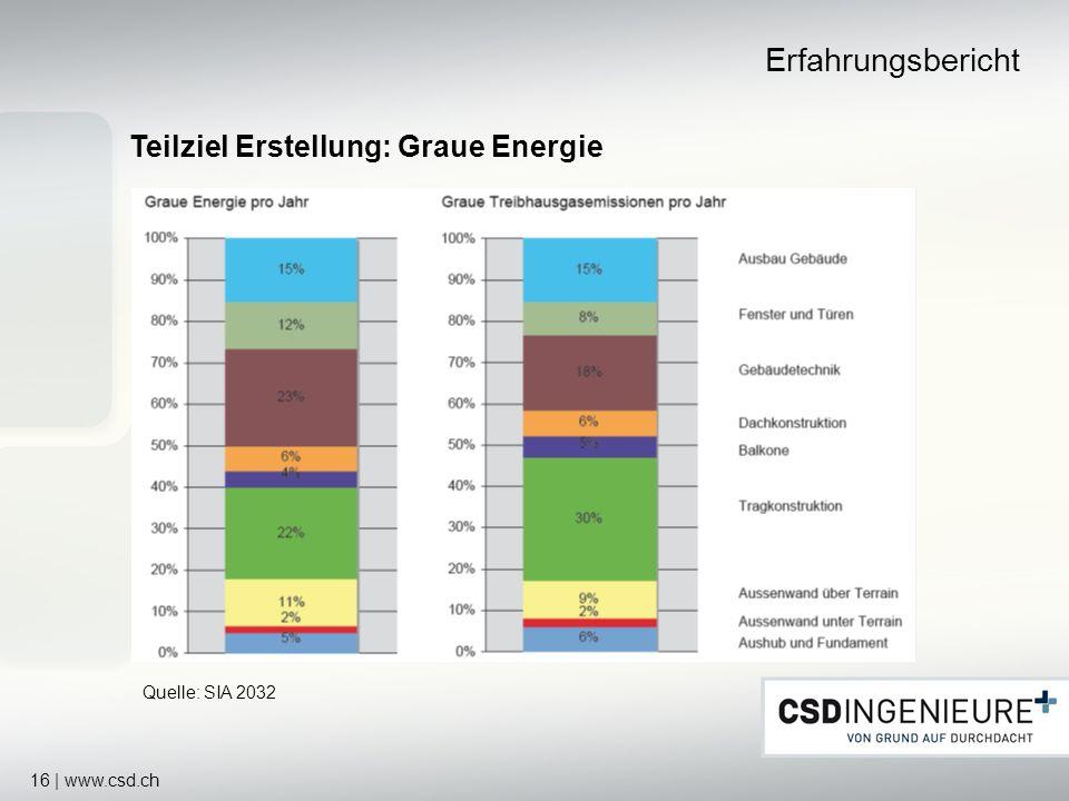 16 | www.csd.ch Teilziel Erstellung: Graue Energie Erfahrungsbericht Quelle: SIA 2032