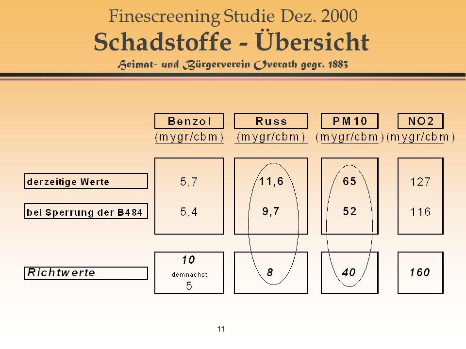 11 Finescreening Studie Dez. 2000 Schadstoffe - Übersicht Heimat- und Bürgerverein Overath gegr.