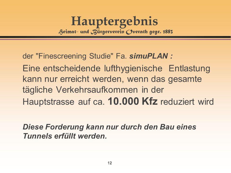 12 Hauptergebnis Heimat- und Bürgerverein Overath gegr. 1883 der