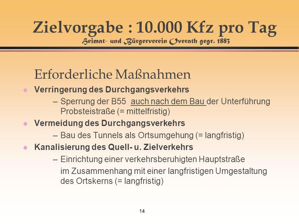 14 Zielvorgabe : 10.000 Kfz pro Tag Heimat- und Bürgerverein Overath gegr. 1883 Erforderliche Maßnahmen l Verringerung des Durchgangsverkehrs –Sperrun