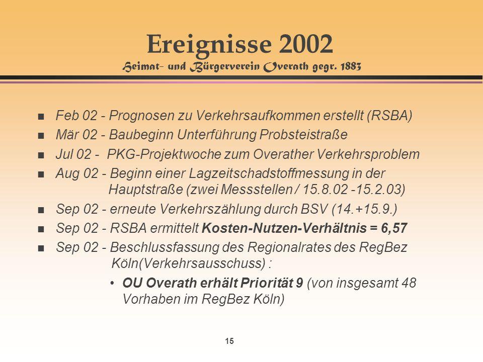 15 Ereignisse 2002 Heimat- und Bürgerverein Overath gegr. 1883 n Feb 02 - Prognosen zu Verkehrsaufkommen erstellt (RSBA) n Mär 02 - Baubeginn Unterfüh