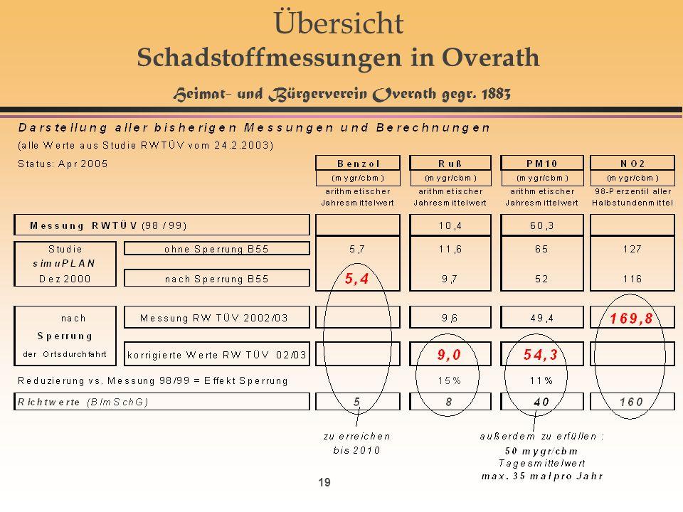 19 Übersicht Schadstoffmessungen in Overath Heimat- und Bürgerverein Overath gegr. 1883