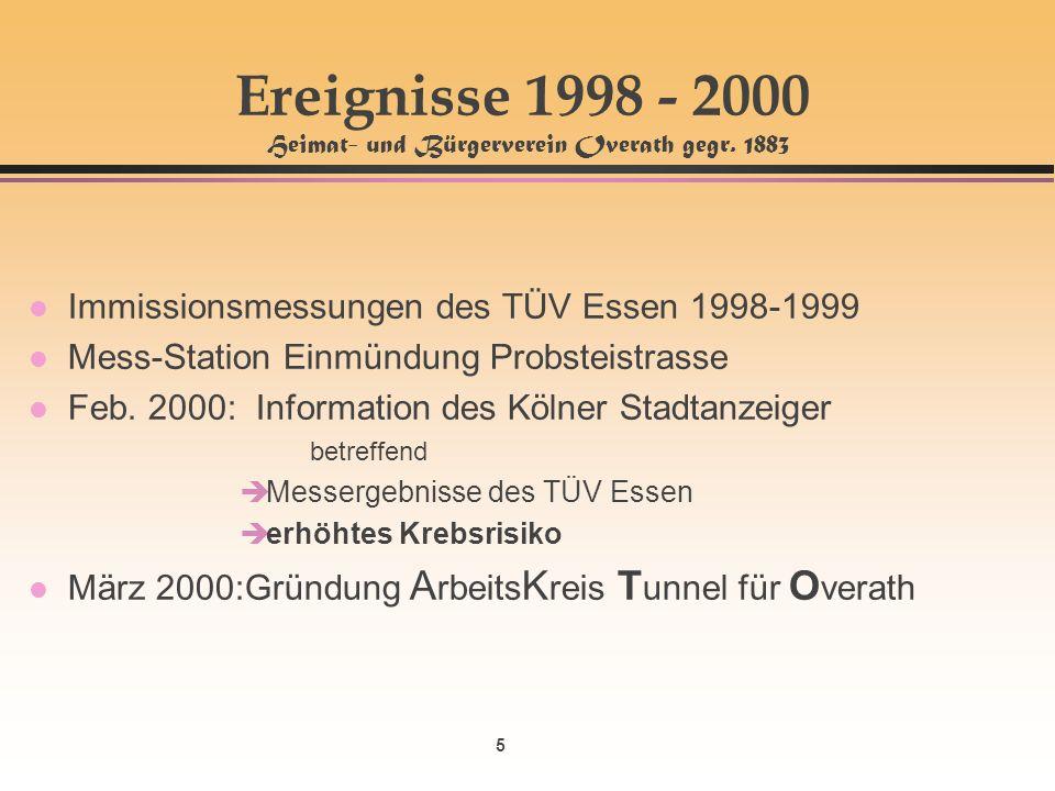5 Ereignisse 1998 - 2000 Heimat- und Bürgerverein Overath gegr. 1883 l Immissionsmessungen des TÜV Essen 1998-1999 l Mess-Station Einmündung Probsteis