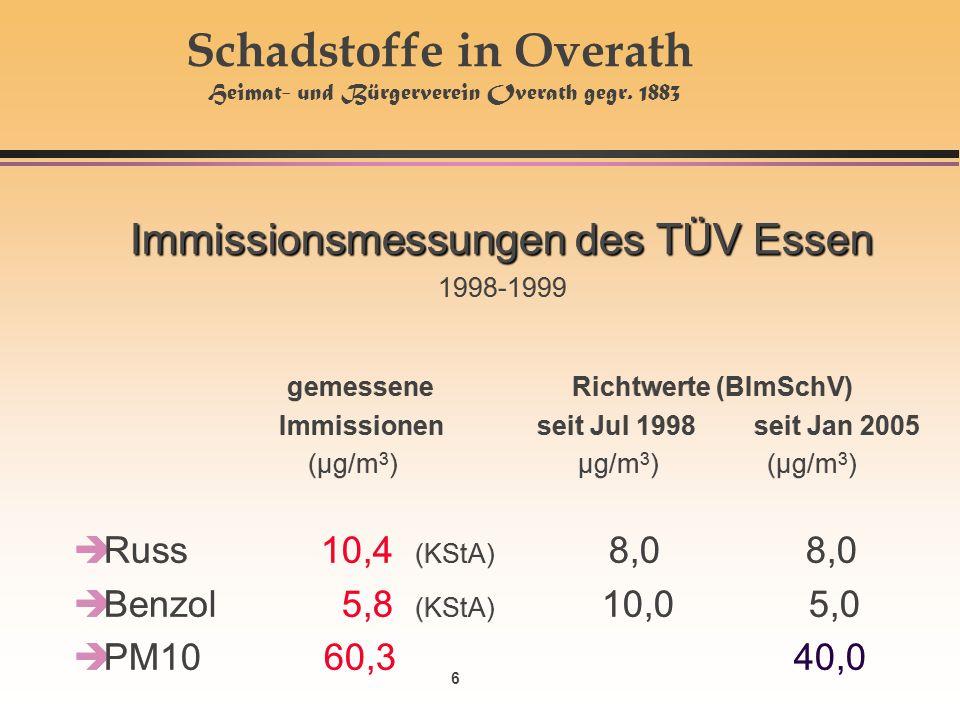 6 Immissionsmessungen des TÜV Essen Immissionsmessungen des TÜV Essen 1998-1999 gemessene Richtwerte (BImSchV) Immissionen seit Jul 1998 seit Jan 2005 (µg/m 3 ) µg/m 3 ) (µg/m 3 ) èRuss 10,4 (KStA) 8,0 8,0 èBenzol 5,8 (KStA) 10,0 5,0 èPM10 60,340,0 Immissionsmessungen des TÜV Essen Immissionsmessungen des TÜV Essen 1998-1999 gemessene Richtwerte (BImSchV) Immissionen seit Jul 1998 seit Jan 2005 (µg/m 3 ) µg/m 3 ) (µg/m 3 ) èRuss 10,4 (KStA) 8,0 8,0 èBenzol 5,8 (KStA) 10,0 5,0 èPM10 60,340,0 Schadstoffe in Overath Heimat- und Bürgerverein Overath gegr.