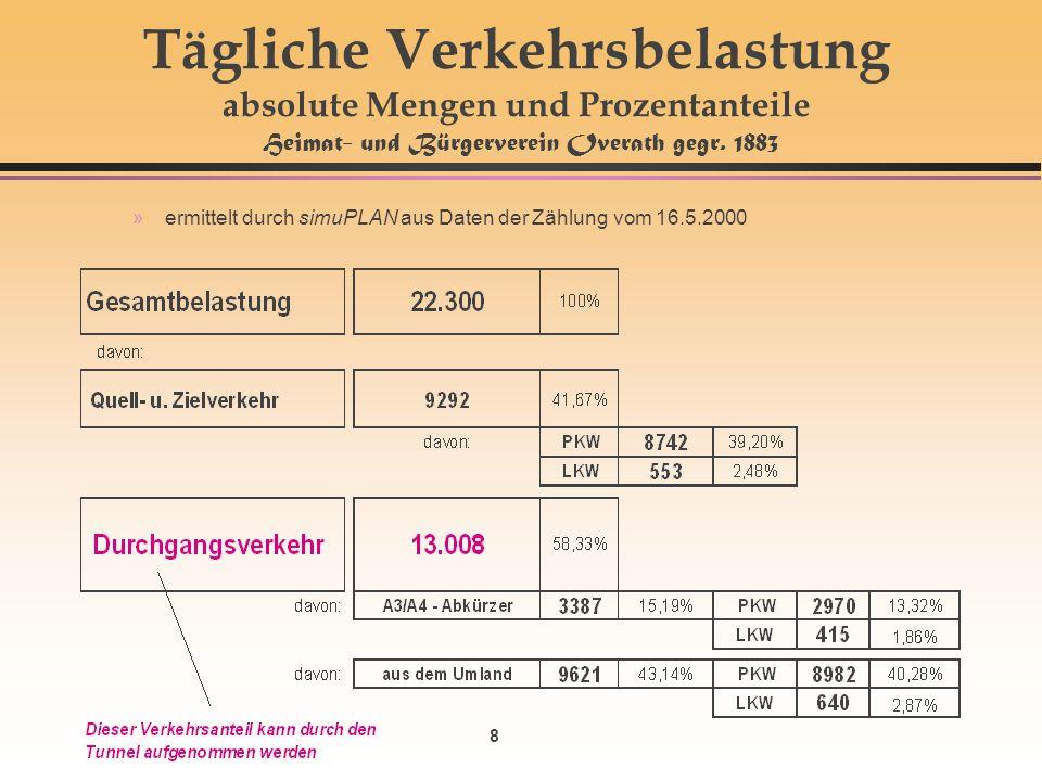 8 Tägliche Verkehrsbelastung absolute Mengen und Prozentanteile Heimat- und Bürgerverein Overath gegr. 1883 »ermittelt durch simuPLAN aus Daten der Zä