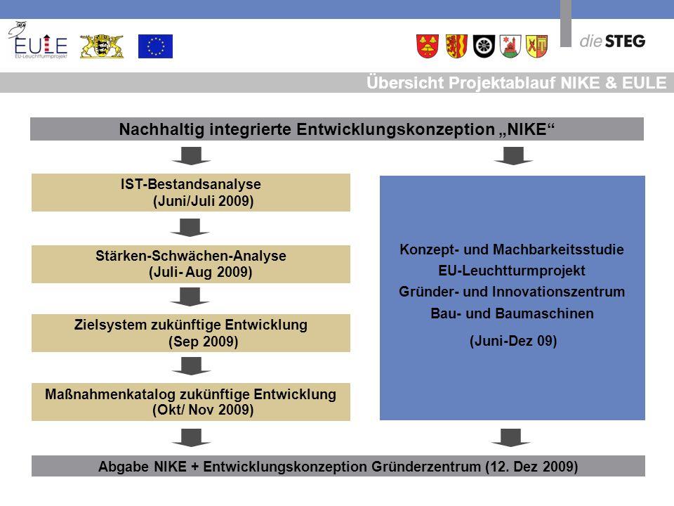 Übersicht Projektablauf NIKE & EULE Abgabe NIKE + Entwicklungskonzeption Gründerzentrum (12. Dez 2009) IST-Bestandsanalyse (Juni/Juli 2009) Stärken-Sc