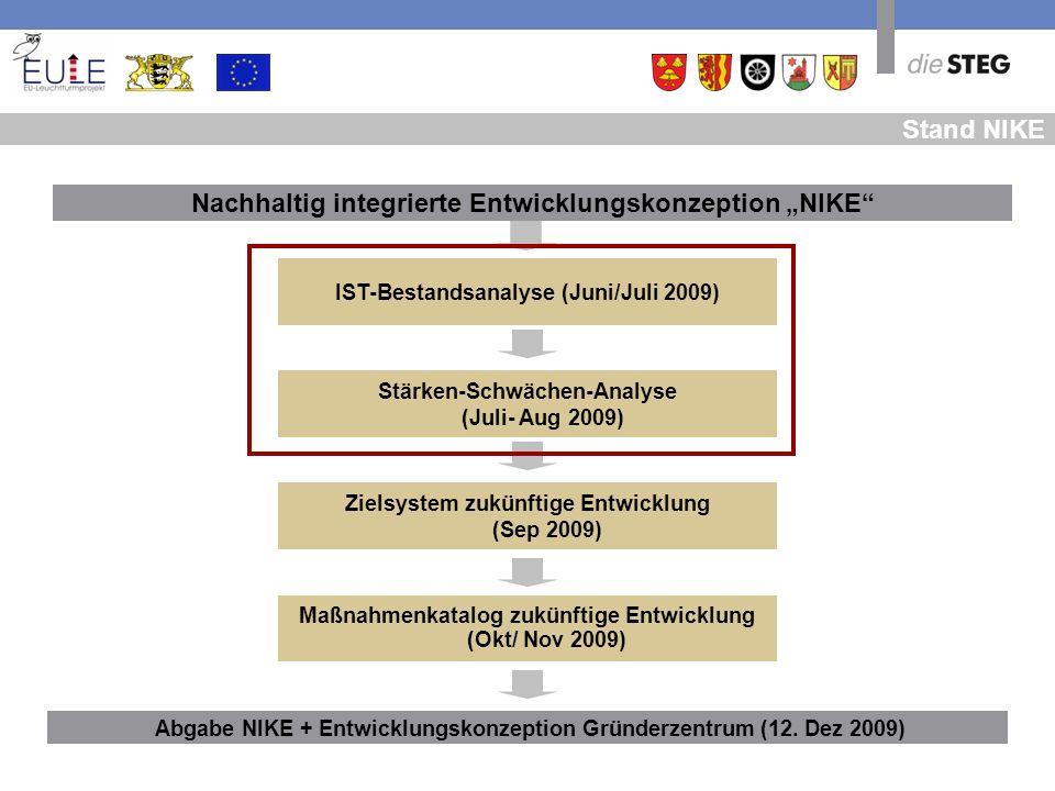Abgabe NIKE + Entwicklungskonzeption Gründerzentrum (12. Dez 2009) Nachhaltig integrierte Entwicklungskonzeption NIKE Zielsystem zukünftige Entwicklun