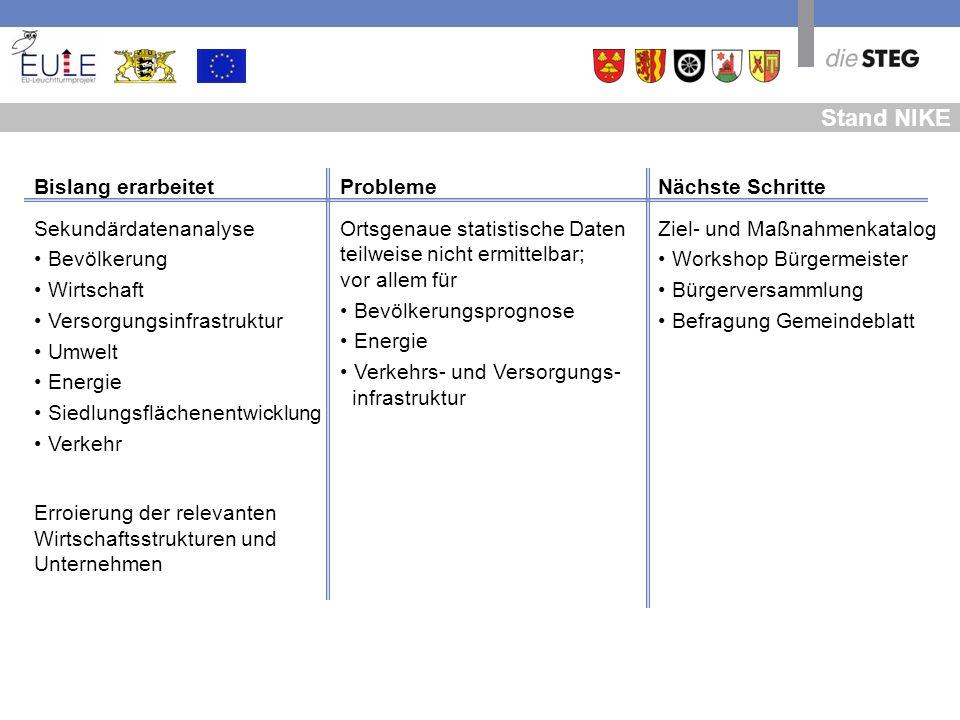NIKE – Beispiele IST-Analyse Bevölkerungsentwicklung 2000 - 2007 in % +11,0% + 10,6 % +7,3% +7,6% + 2,4 % Berkheim Dettingen Erolzheim Kirchberg Kirchdorf